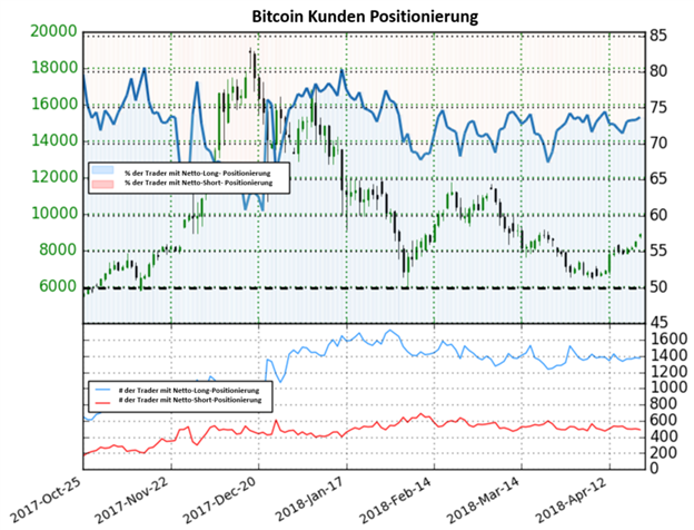 Bitcoin Sentiment gib kein klares Signal