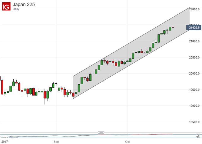 Nikkei 225 Technical Analysis: Bulls Keep Momentum, Need a Rest