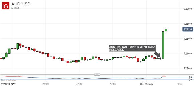 AUD/USD 5-Min Chart