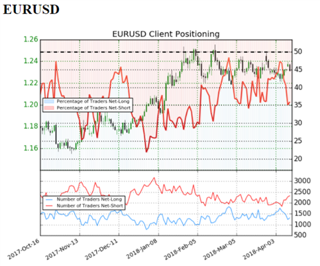 US AM Digest: Euro Falls on Dovish ECB Minutes; EURGBP Eyes 2018 Low