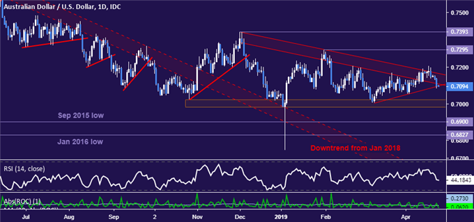 AUD/USD Technical Analysis: Key Trend Support Under Fire