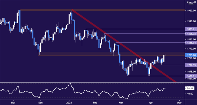 Gold Prices Threaten Key Chart Barrier as Yields Drop Spurs Rebound