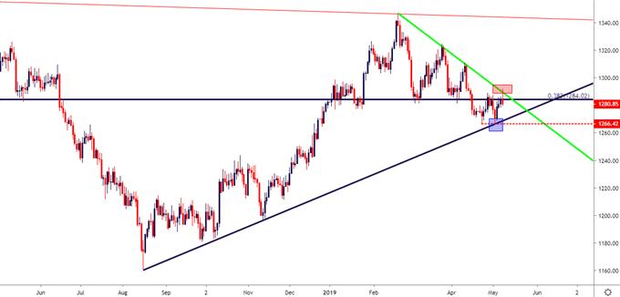 gold price daily price chart