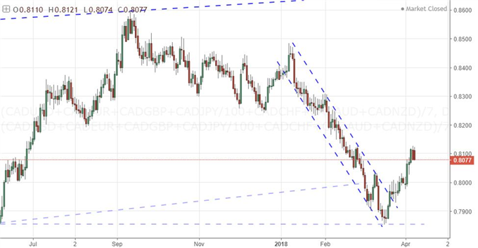 Practicalities and Probabilities of Reversals: CAD, Dollar and S&P 500