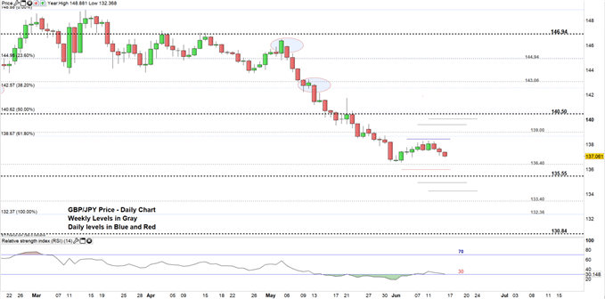 GBPJPY price daily chart 14-06-19 Zoomed in