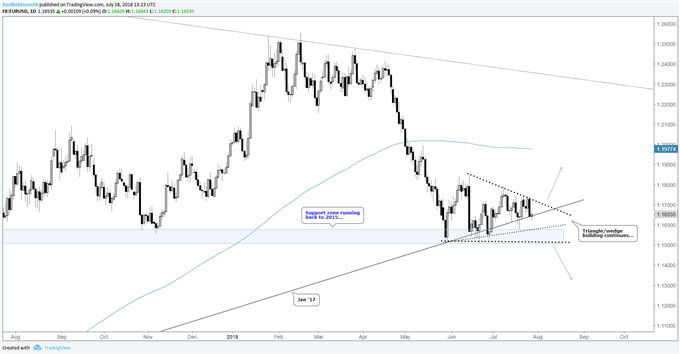 EUR/USD daily chart triangle/wedge