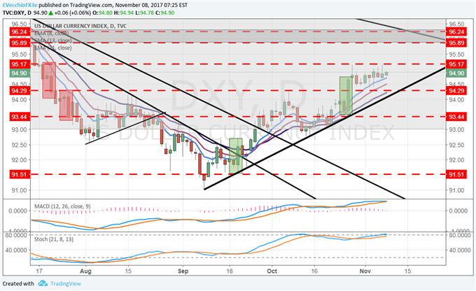 DXY Index Carving Out Sideways Range During Quiet Week