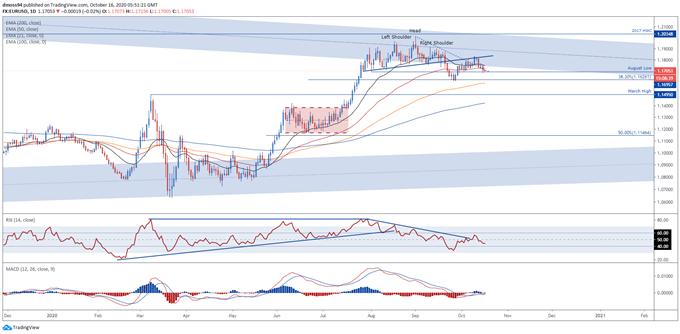Prospettive EUR / USD: vulnerabile a ulteriori perdite sull'inflazione ridotta