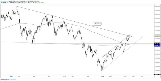 DAX daily chart, confluent lines of resistance