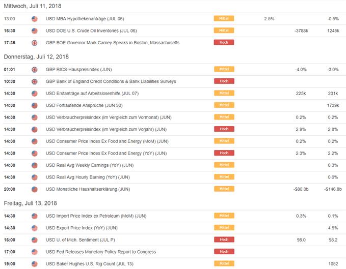 Wöchentliche technische Perspektive für das Britische Pfund (GBP/USD)
