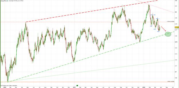 Dólar Australiano bajo influencias de incertidumbre de comercio global