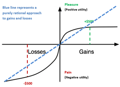 Why Most Traders Fail and How to Increase Trading Success