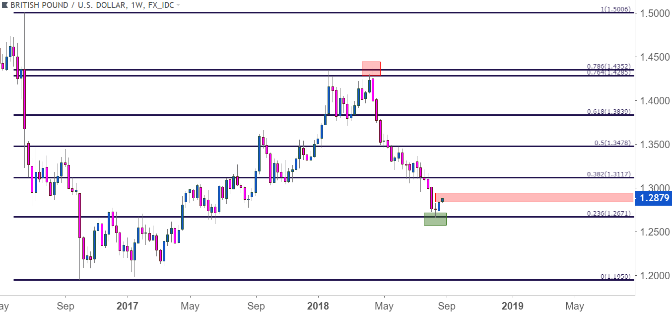 Us Dollar Opens At Support Eurusd Recovery In Focus