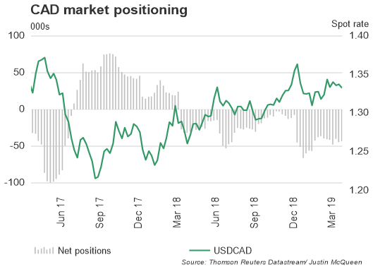 CoT- REPORT: USD/CAD