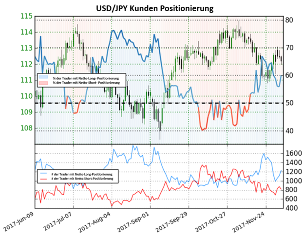 USD/JPY: Gemischter Ausblick trotz Überhang an Netto-Long Positionen