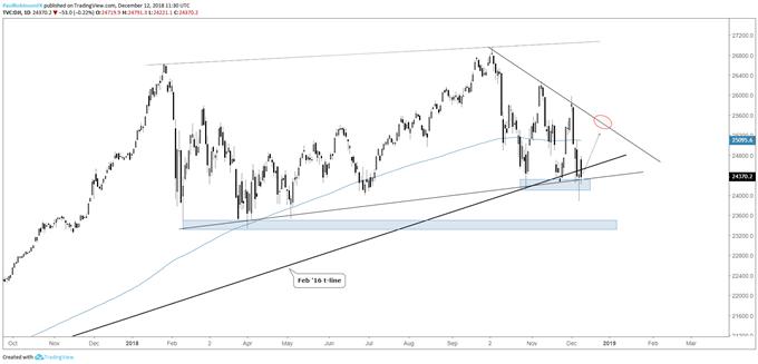 Dow Jones daily chart, reversal keeping it afloat