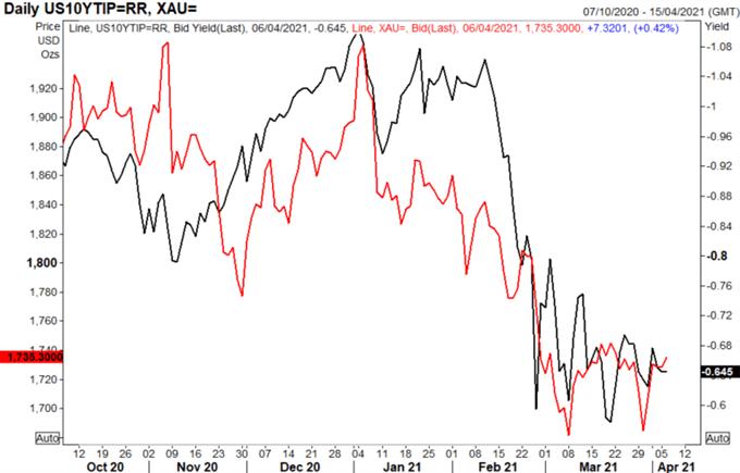 Gold Prices Attempting to Bottom: Key Resistance Break Needed for Bullish Outlook