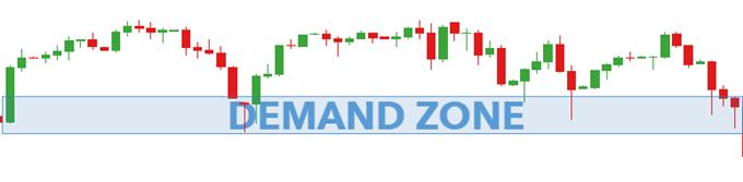 demand zone forex
