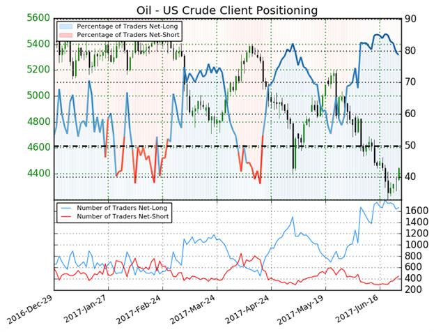 Ölpreisprognose: WTI springt von technischer Gefahrenzone