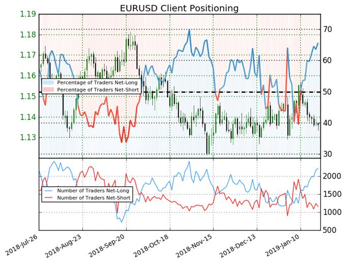 EUR/USD : Le biais baissier s'accentue