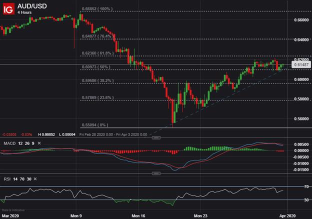 DailyFX Blog | US Dollar Forecast: DXY Index, AUD/USD & GBP/USD Price Analysis | Talkmarkets