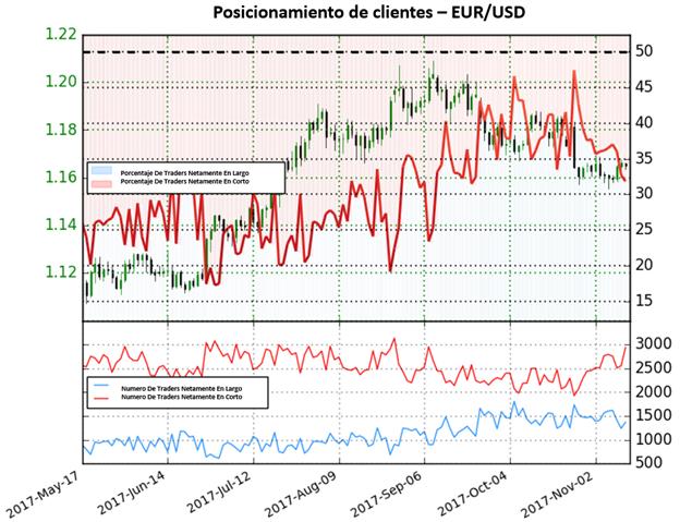 EUR/USD: La forte évolution des positions vendeuses signale une perspective haussière