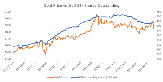 Gold, Silver Price Outlook: Rising Yields and USD Exert Downward Pressure