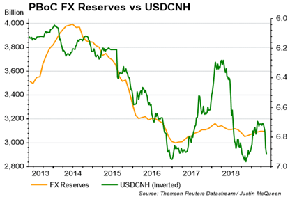 Chinese Yuan At 7 00 Barrier The Most