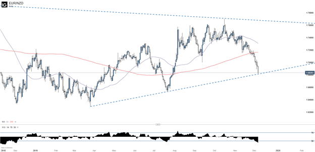 EURNZD Daily Chart with 50 and 200 Day Moving Average