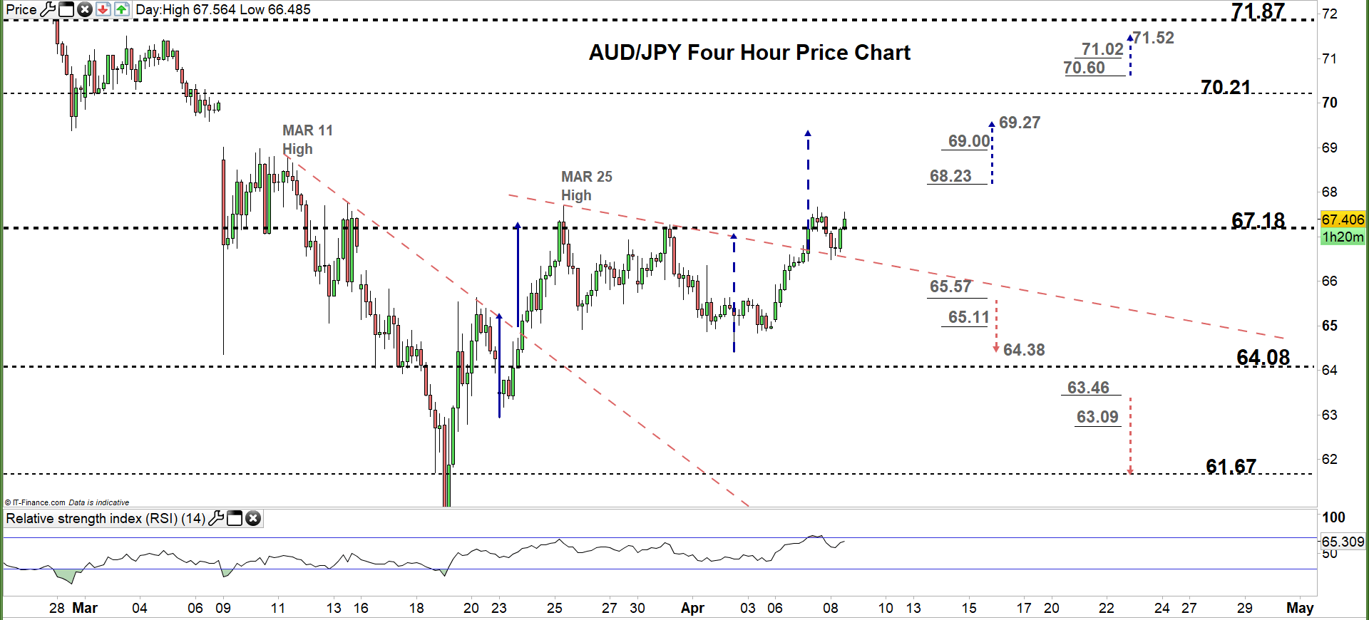 Will AUD/JPY Repeat its Failure? | ForexPuls