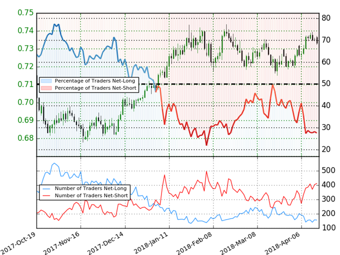 NZD/USD Client Sentiment