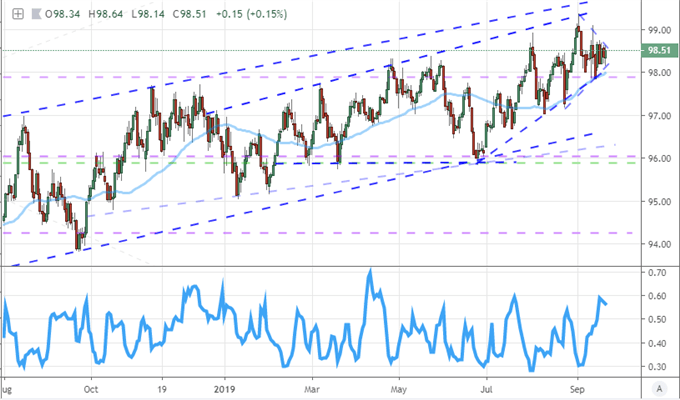 Daily DXY Chart with 50-Day Moving Average & 10-Day ATR to Range Ratio