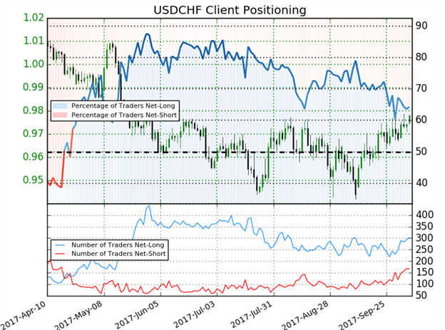 USD/CHF Client Sentiment