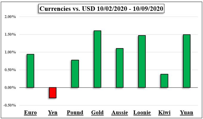 Önümüzdeki Hafta: Nasdaq 100, ABD Doları, Altın, Teşvik, GPB, Brexit, Kazanç