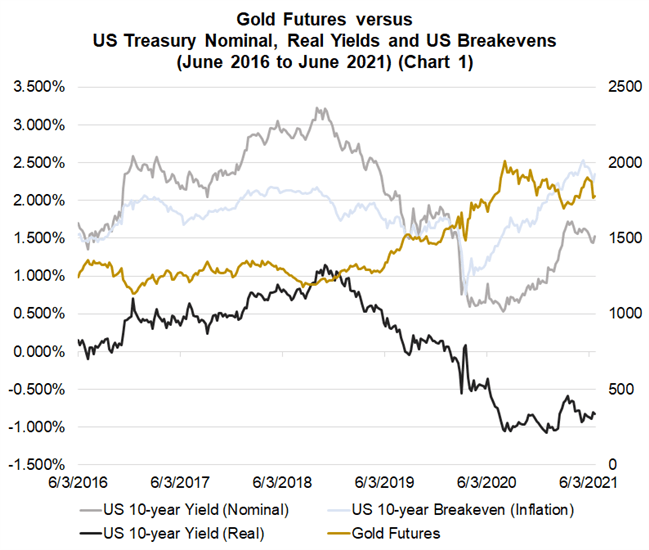 Gold Q3 Fundamental Forecast: Outlook Deteriorates for Gold Prices