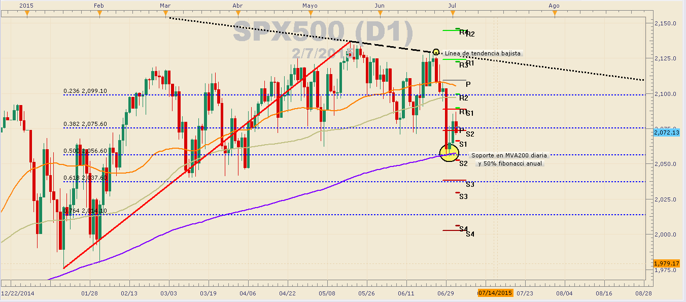 S&P 500 cae luego de pesimista NFP pero respeta importante soporte.