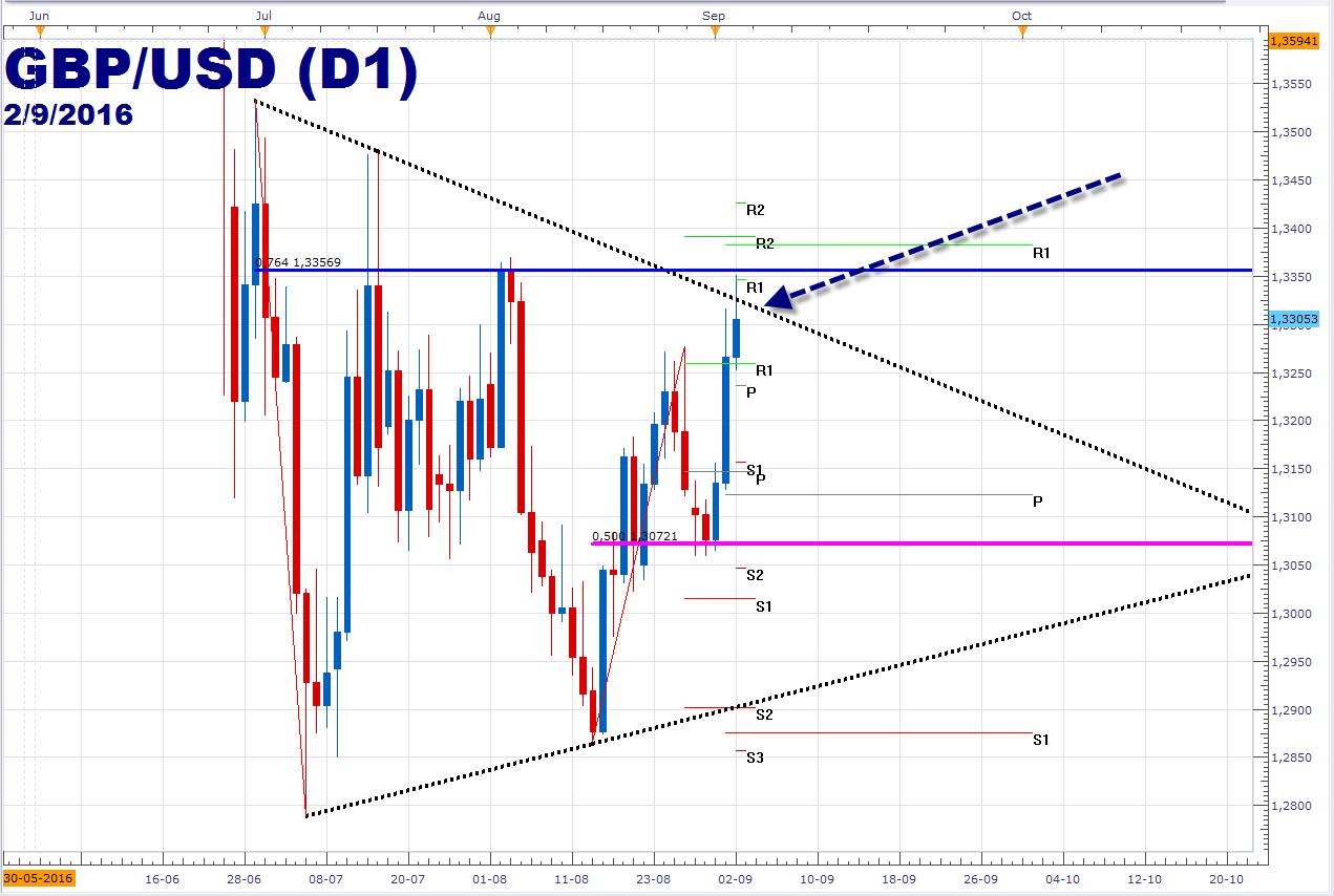 Libra esterlina respeta los 1.3356 frente al dólar – Queda dentro de triángulo.