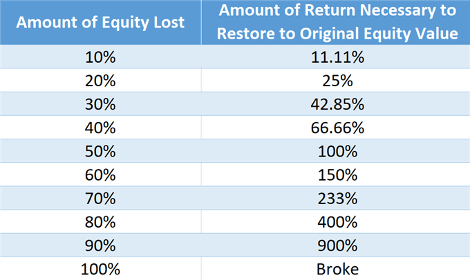 Restoring Lost Equity By The Percentages