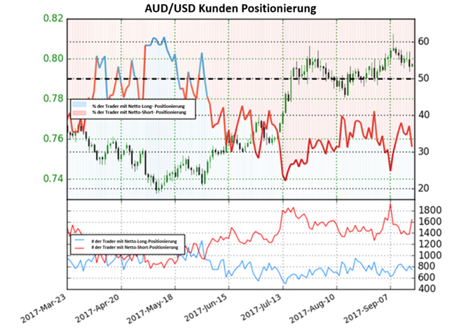 AUD/USD: Aussie wartet auf FOMC-Impulse