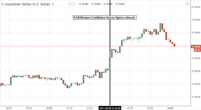 Australian Dollar Rises as Private Sector Confidence Swells
