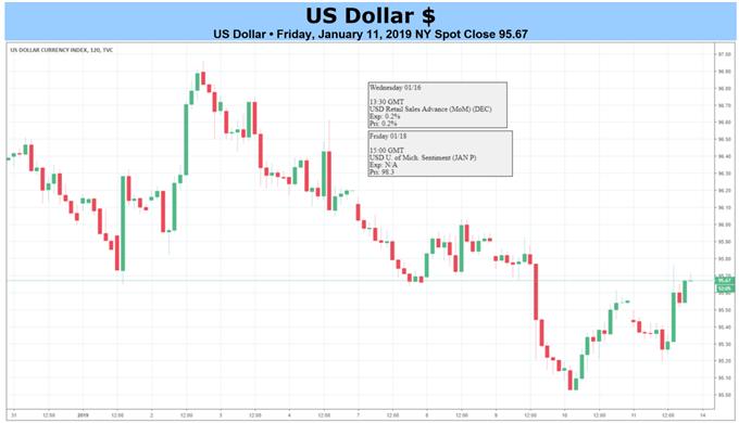 مخطط الدولار الأمريكي على مدى ساعتين
