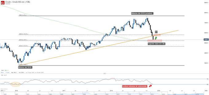 Gráfico técnico del precio del petróleo - WTI