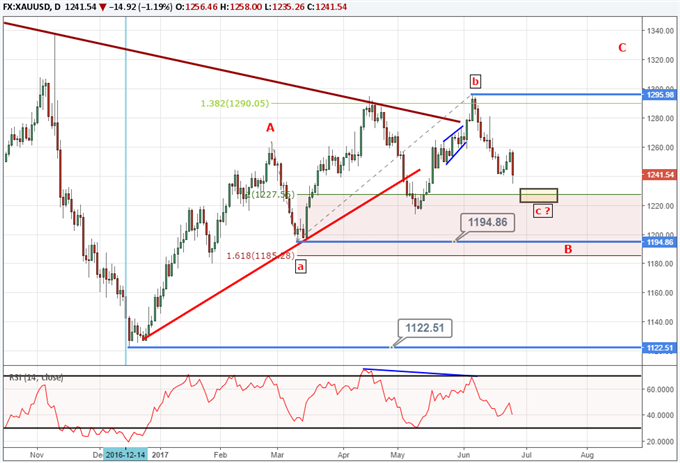 Gold Prices Dip, But Pattern Incomplete to Upside