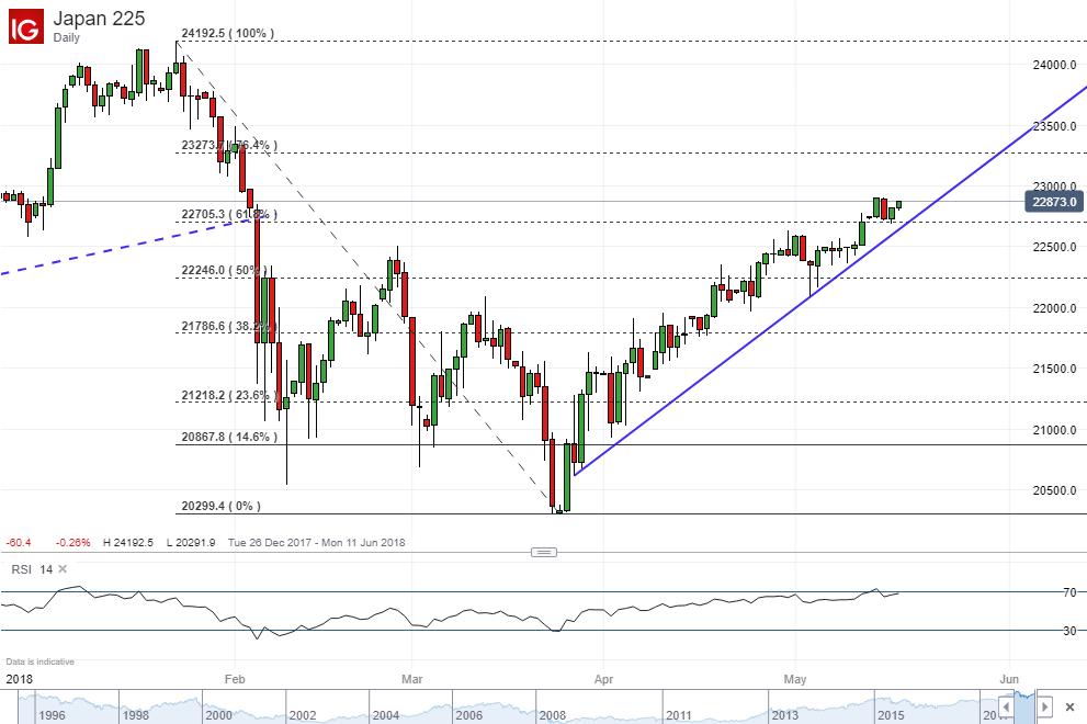 Nikkei 225 Index N225  Investingcom