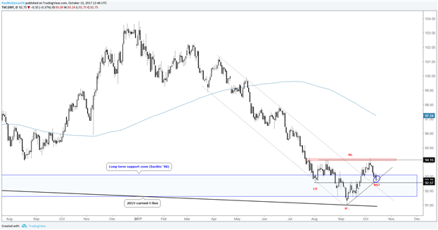 Trading Outlook: USD-pairs, Cross-rates, Gold & More