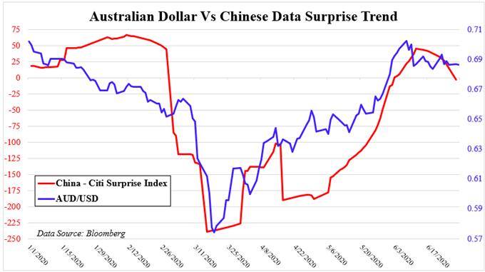 Australian Dollar, S&P 500 Gain on Upbeat China PMI. Resistance Next?