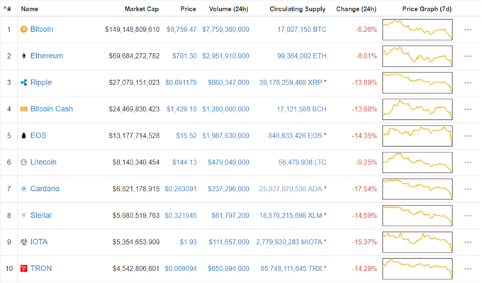 Cryptocurrency Market's Heavy Losses; Ripple (XRP) Price Slump