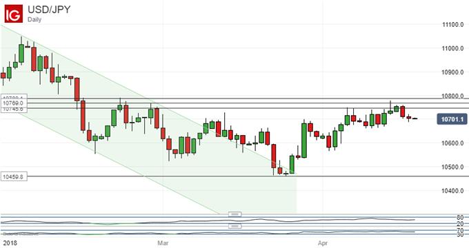 Japanese Yen Technical Analysis: Failure Beckons At Range Top