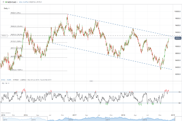 Top Trade Idea 2019: Short NZD/CAD as Interest Rate Differentials Start to Kick In