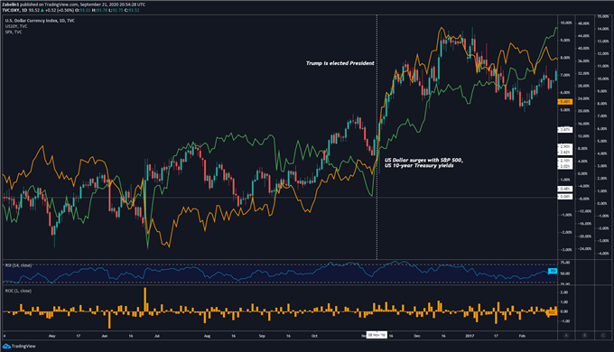 Chart showing US Dollar, S&P 500 Futures